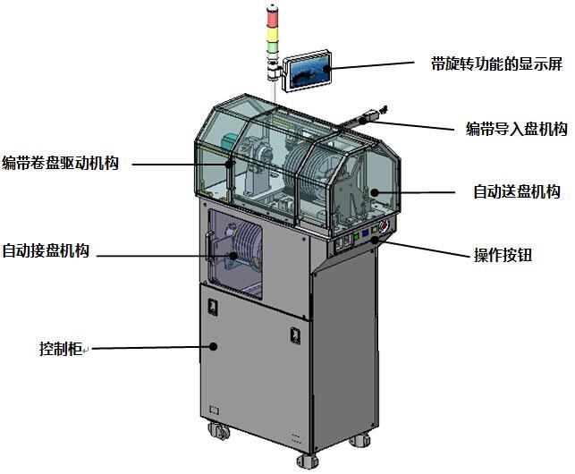 自动换盘机 设备概述 ·用于半导体行业高速分选编带机上的辅助装置; ·通过接收原机台的信号,在原机台不停机的状态下将已满盘的料盘更换成空盘,提高了原机台的自动化程度,并在该工序节 省了人力; ·设计关键结构采用均进口配件,如力矩电机、气缸、直线导轨及光电传感器等自动化元器件; ·控制系统为本公司自主研发的,操作简单,容错性能强,稳定性高。